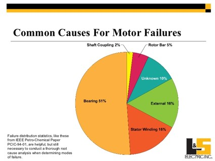 COMMON CAUSES FOR MOTOR FAILURES