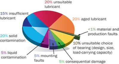 FIG 2 CAUSES OF BEARING