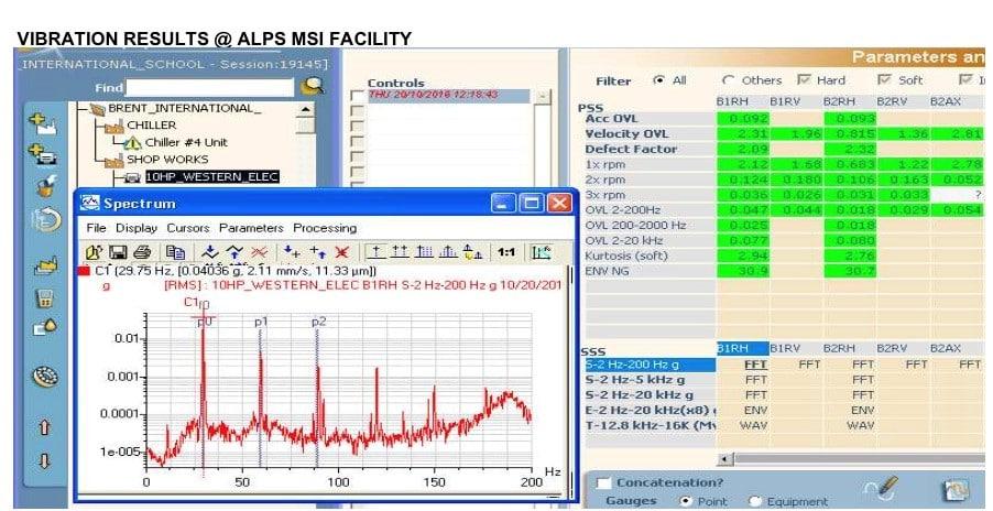 Vibration Results at ALPS MSI Facility